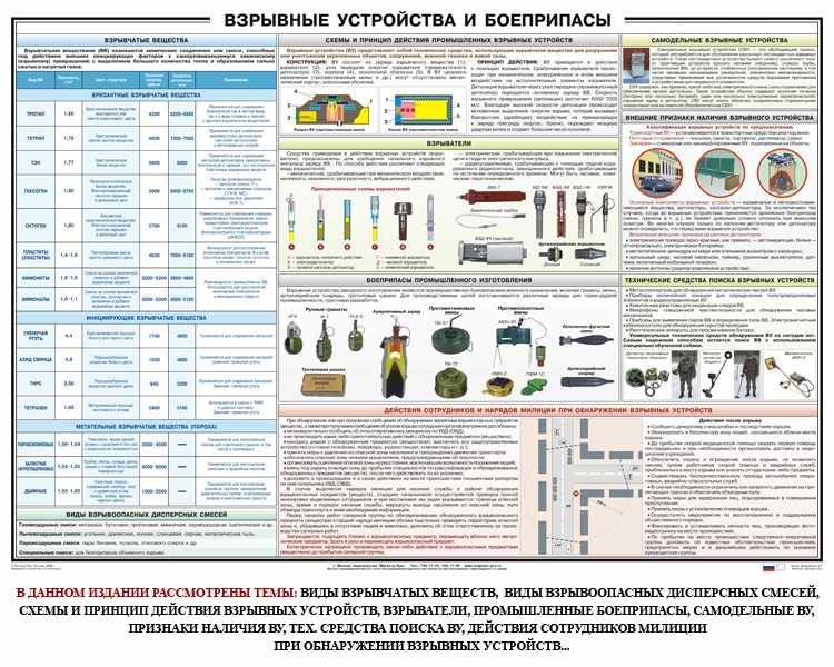 Взрывные устройства и боеприпасы